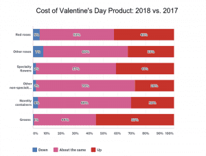 Source: SAF 2018 Valentine's Day Survey. Emailed Feb. 19. 11.7 percent response rate.